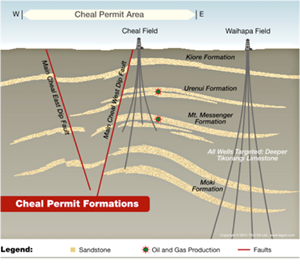 Cheal Formation Diagram